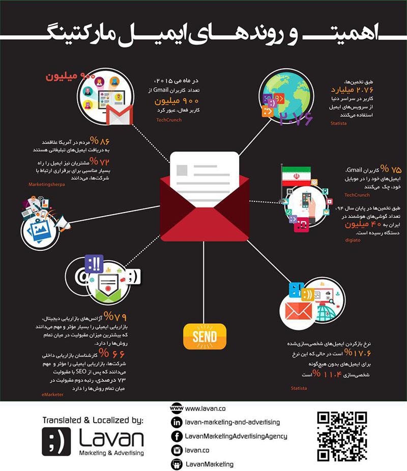 کمپین ایمیل مارکتینگ
