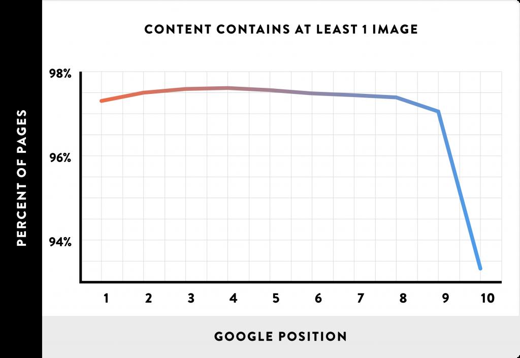 اهمیت تصاویر در بهینهسازی موتور جستوجو