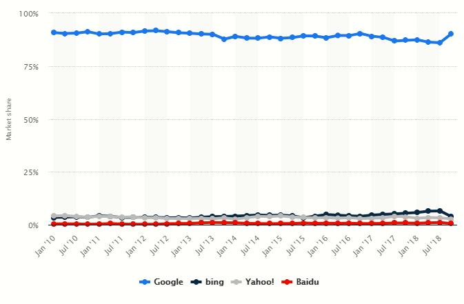سهم گوگل از جستجوهای اینترنتی